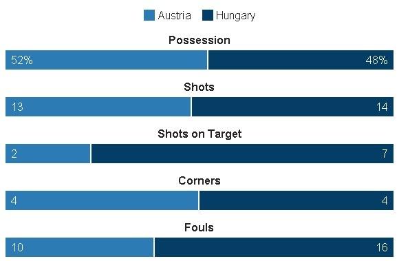 Ao vs Hungary (0-2): Phoi ao ngay ra quan hinh anh 31