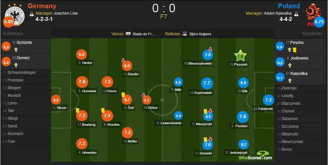 Duc vs Ba Lan (0-0): Be tac toan tap hinh anh 1
