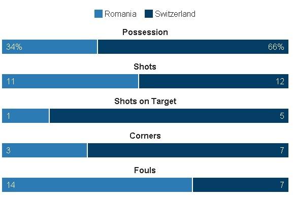 Romania vs Thuy Si (1-1, KT): Hay khong bang hen hinh anh 22