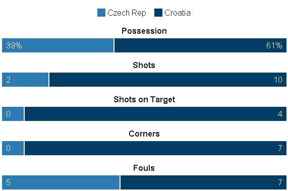 Croatia vs CH Czech (2-2): Kich tinh phut bu gio hinh anh 19