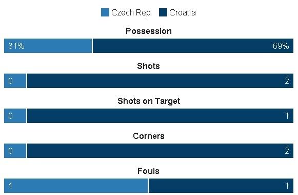 Croatia vs CH Czech (2-2): Kich tinh phut bu gio hinh anh 14