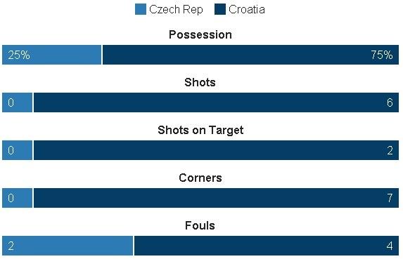 Croatia vs CH Czech (2-2): Kich tinh phut bu gio hinh anh 16