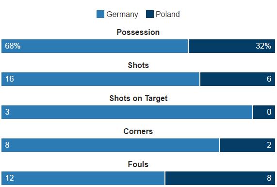 Duc vs Ba Lan (0-0): Be tac toan tap hinh anh 29