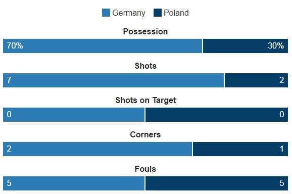 Duc vs Ba Lan (0-0): Be tac toan tap hinh anh 23