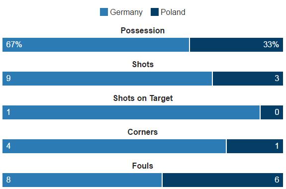 Duc vs Ba Lan (0-0): Be tac toan tap hinh anh 28