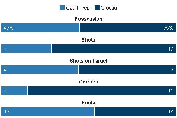 Croatia vs CH Czech (2-2): Kich tinh phut bu gio hinh anh 26