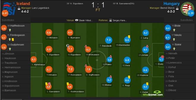 Truc tiep Iceland vs Hungary anh 1
