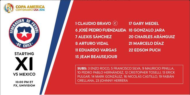 Mexico vs Chile (0-7): Dang cap nha vo dich hinh anh 5