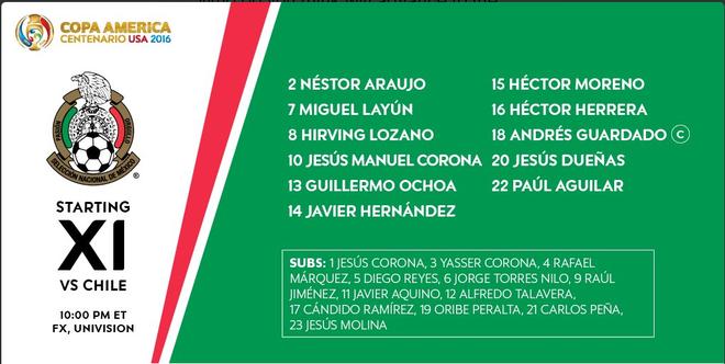 Mexico vs Chile (0-7): Dang cap nha vo dich hinh anh 6