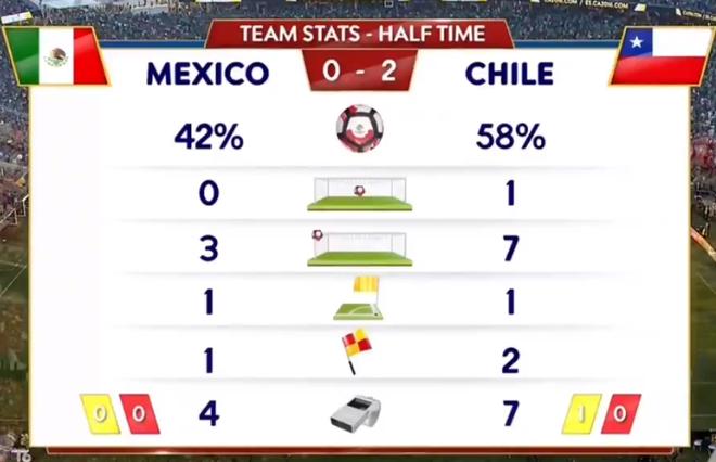 Mexico vs Chile (0-7): Dang cap nha vo dich hinh anh 11
