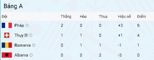 Phap, Thuy Si dat tay nhau vao vong 16 doi sau tran hoa 0-0 hinh anh 2