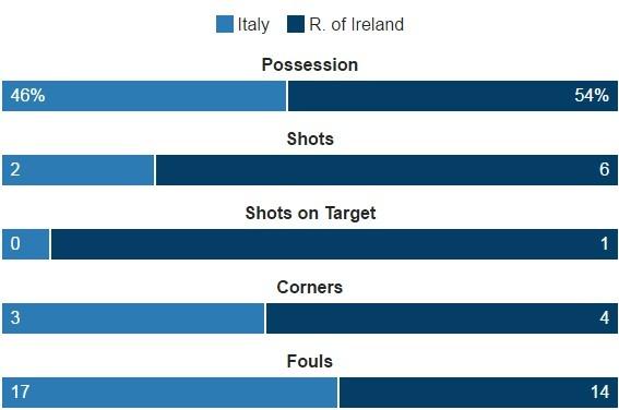 Danh bai Italy, CH Ireland lan dau vuot qua vong bang Euro hinh anh 20