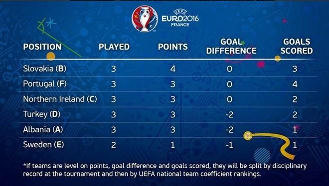 Danh bai Italy, CH Ireland lan dau vuot qua vong bang Euro hinh anh 18