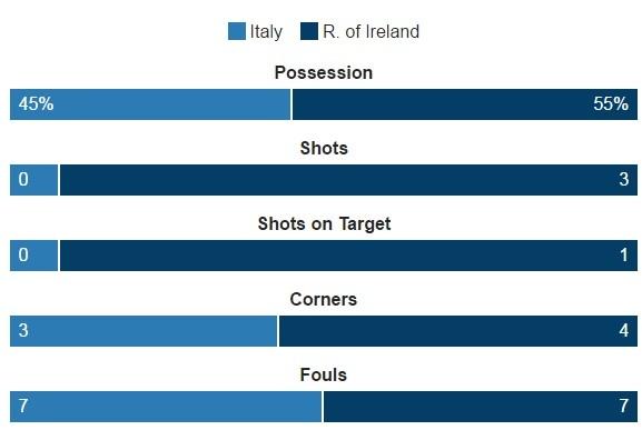 Danh bai Italy, CH Ireland lan dau vuot qua vong bang Euro hinh anh 17