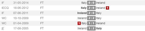 Danh bai Italy, CH Ireland lan dau vuot qua vong bang Euro hinh anh 4