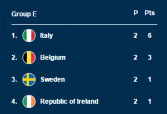 Danh bai Italy, CH Ireland lan dau vuot qua vong bang Euro hinh anh 7