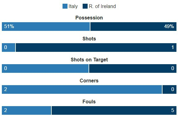 Danh bai Italy, CH Ireland lan dau vuot qua vong bang Euro hinh anh 15