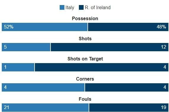 Danh bai Italy, CH Ireland lan dau vuot qua vong bang Euro hinh anh 23
