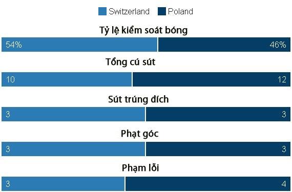 Ba Lan gianh ve vao tu ket sau loat penalty can nao hinh anh 18