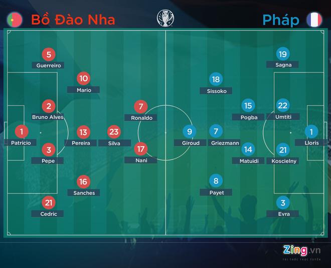 Doi hinh Bo Dao Nha vs Phap: Ke tam lang nguoi nua can hinh anh 1