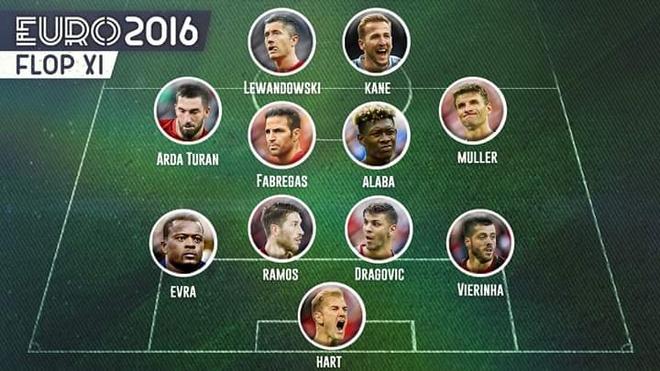 Doi hinh ngoi sao gay that vong o Euro 2016 hinh anh
