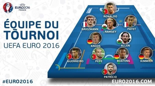 Ronaldo dan dau doi hinh tieu bieu Euro 2016 hinh anh 1