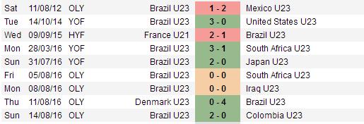 U23 Brazil gianh ve vao chung ket bang chien thang 6 sao hinh anh 1