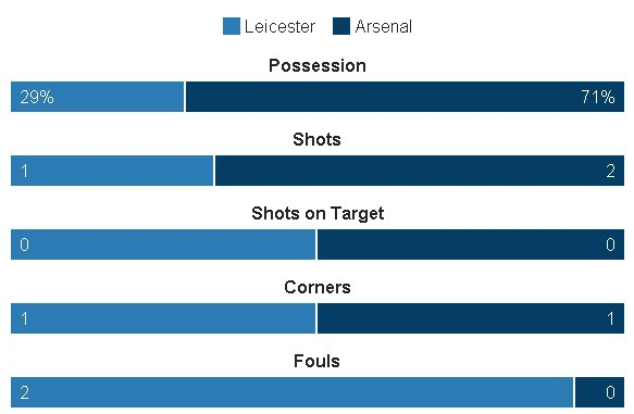 Leicester, Arsenal cam chan nhau o nua cuoi BXH sau tran hoa hinh anh 10