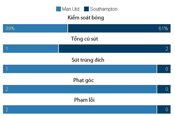 Ibrahimovic lap cu dup, MU de dang vuot ai Southampton hinh anh 19