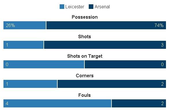 Leicester, Arsenal cam chan nhau o nua cuoi BXH sau tran hoa hinh anh 13