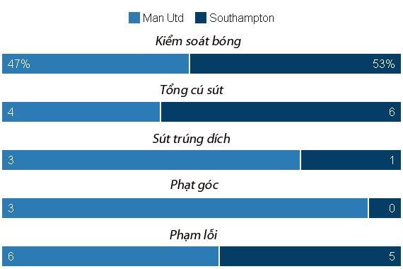 Ibrahimovic lap cu dup, MU de dang vuot ai Southampton hinh anh 24