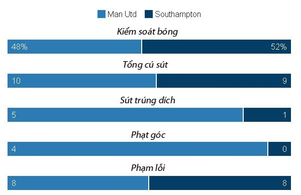 Ibrahimovic lap cu dup, MU de dang vuot ai Southampton hinh anh 28