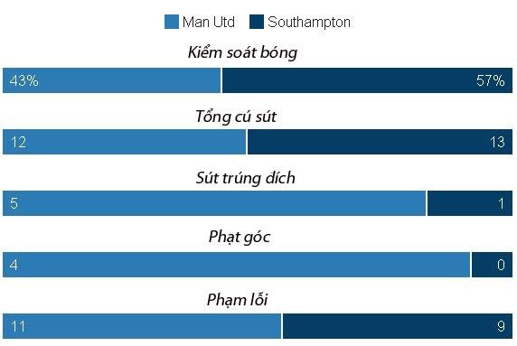 Ibrahimovic lap cu dup, MU de dang vuot ai Southampton hinh anh 30