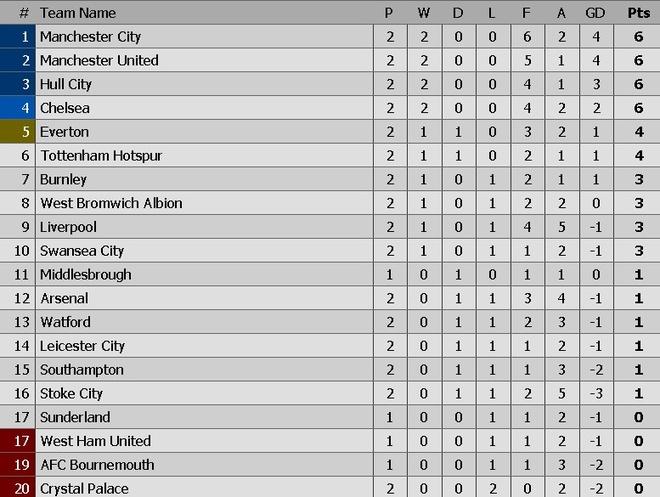 Leicester, Arsenal cam chan nhau o nua cuoi BXH sau tran hoa hinh anh 1