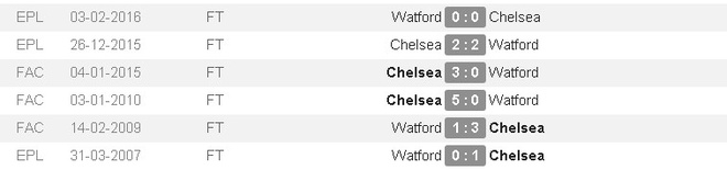 truc tiep Watford vs Chelsea anh 2