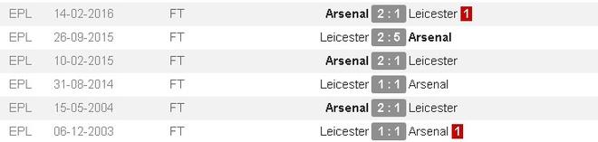 Leicester, Arsenal cam chan nhau o nua cuoi BXH sau tran hoa hinh anh 9