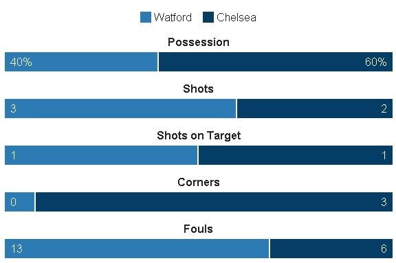truc tiep Watford vs Chelsea anh 14