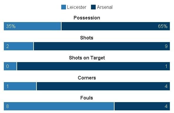 Leicester, Arsenal cam chan nhau o nua cuoi BXH sau tran hoa hinh anh 19