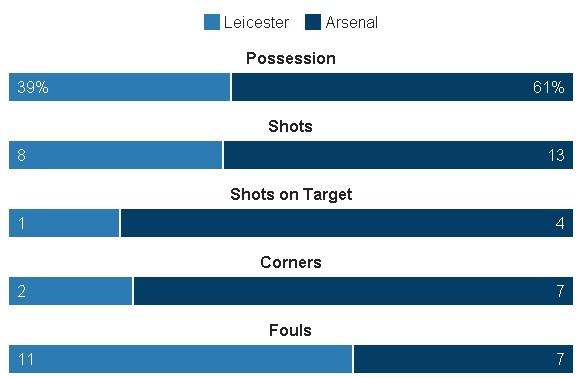 Leicester, Arsenal cam chan nhau o nua cuoi BXH sau tran hoa hinh anh 24