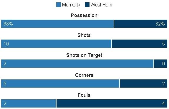 truc tiep Man City vs West Ham anh 10