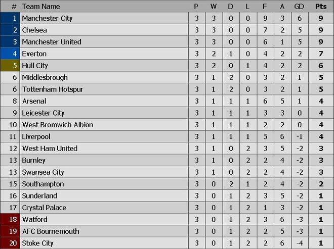 truc tiep Man City vs West Ham anh 1