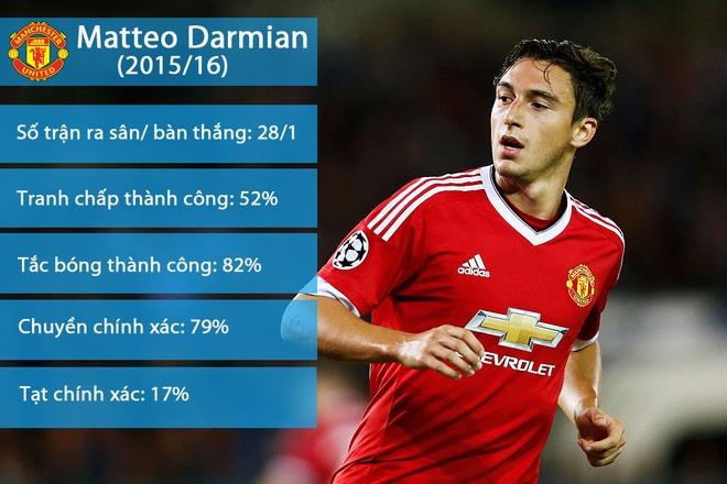 Mourinho tuyet giao voi Matteo Darmian hinh anh 1