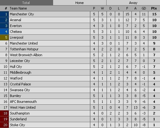 Xhaka lap sieu pham, Arsenal de bep Hull City 4-1 hinh anh 2
