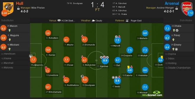 Xhaka lap sieu pham, Arsenal de bep Hull City 4-1 hinh anh 17