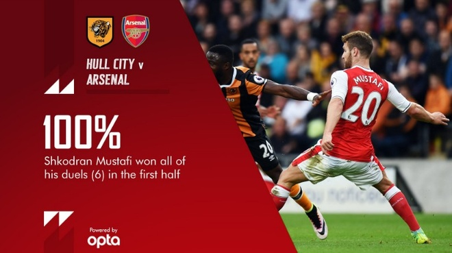 Xhaka lap sieu pham, Arsenal de bep Hull City 4-1 hinh anh 12
