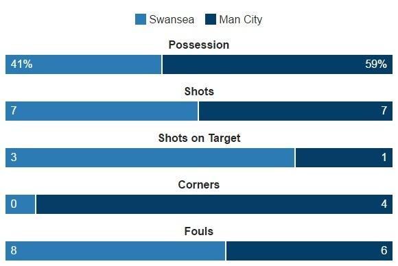 Aguero lap cu dup, Man City nhe nhang vuot ai Swansea hinh anh 15