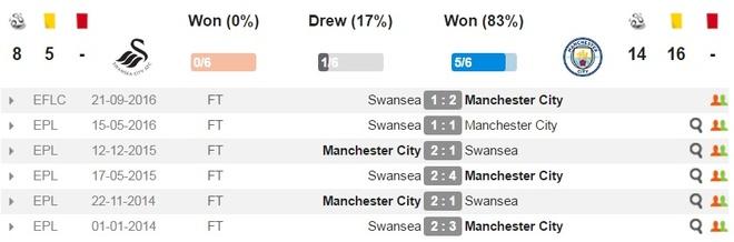 Aguero lap cu dup, Man City nhe nhang vuot ai Swansea hinh anh 6