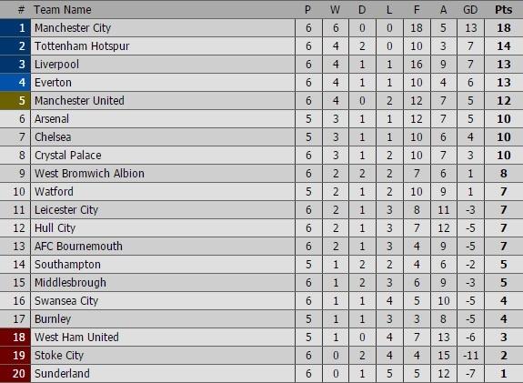 Aguero lap cu dup, Man City nhe nhang vuot ai Swansea hinh anh 1