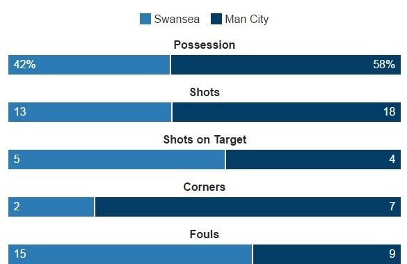 Aguero lap cu dup, Man City nhe nhang vuot ai Swansea hinh anh 20
