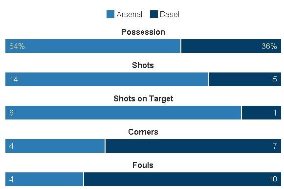 Arsenal thang de, PSG vat va loi nguoc dong truoc Ludogorets hinh anh 19